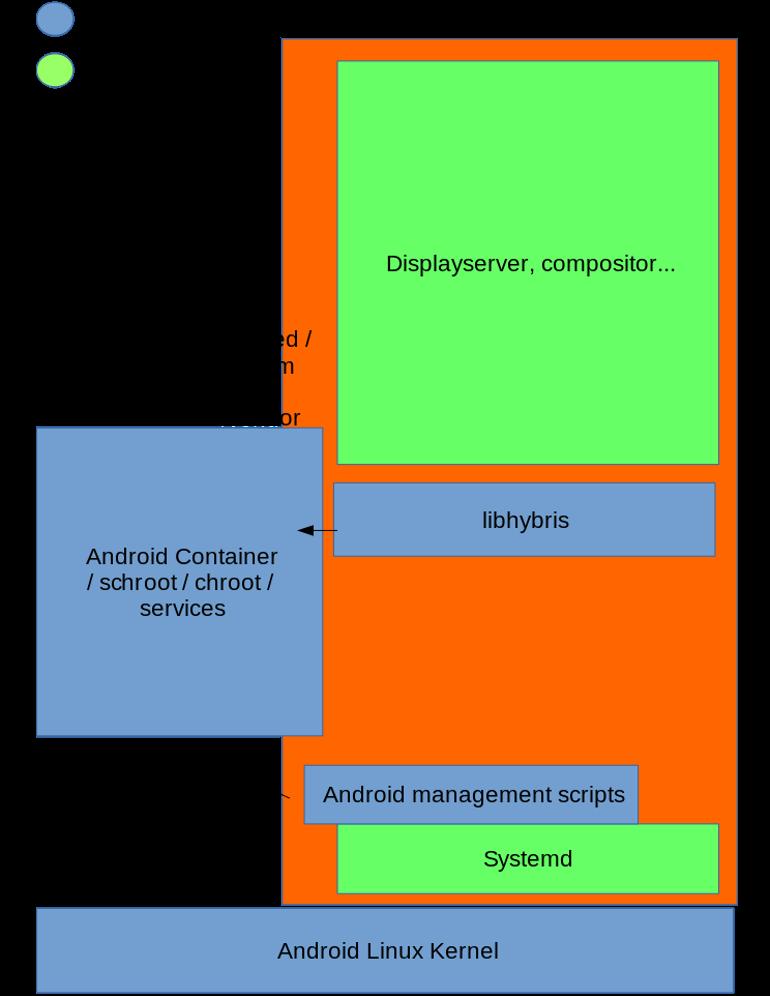 Project Halium, un progetto open source per portare Linux su Mobile con base comune